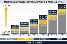 Us Military Pay Grade Chart Military Pay Chart Amp Us Navy Pay Grades Navy Com