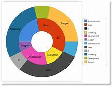 Double Donut Chart Excel What S New In 2013 Volume 1 Ignite Ui Help