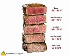 Steak Doneness Chart Cooking The Perfect Steak Doneness Level Chart