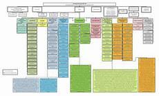 Https Myadvocateaurora Org Chart Citywide Organization Chart