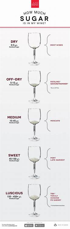 Residual Sugar In Wine Chart How Much Sugar Is In My Wine Just Wine