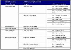 Chart Of Accounts Numbering Gaap Chart Of Accounts Overview