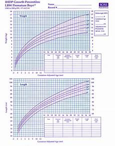Baby Growth Chart Boy Calculator Download Premature Baby Boy Growth Chart Template For Free