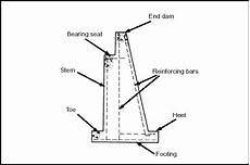 Abutment Definition Abutment Definition What Is