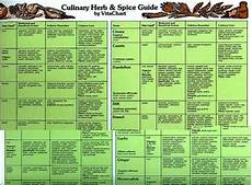 Spice Guide Chart Vita Charts Momentum98