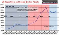 London Sugar No 5 Price Chart Uk General Election Forecast 2015 Who Will Win Coalition