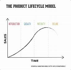Product Life Cycle Examples How To Use The Product Life Cycle Plc Marketing Model