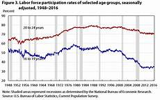 Stock Market Participation Rate Chart Labor Force Participation What Has Happened Since The