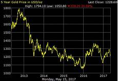 World Gold Price Live Chart Gold Price On Mon May 15 2017