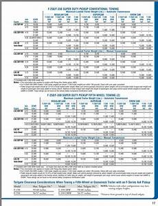 2008 F350 Towing Capacity Chart Super Duty History Of Towing Capacity Ford Truck