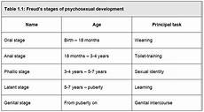 Freud Psychosexual Stages Chart Psychosexual Development Gavs Appsych Personality