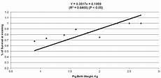 Piglet Weight Effect Of Pig Birth Weight Kg Piglet Survival At