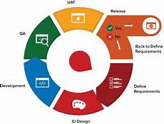 Agile Sdlc The Agile Software Development Lifecycle Explained