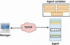 Snmp Protocol Snmp Simple Network Management Protocol Javatpoint