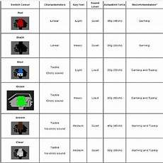 Mx Switches Chart Cherry Mx Switches Chart Gallery Of Chart 2019