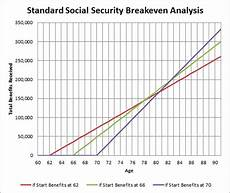 Social Security Break Even Calculator Excel Should I Claim Social Security At 62 And Invest It The