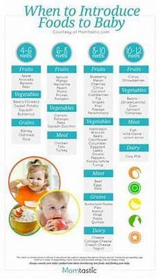 Introducing Solids Chart Infant Food Introduction Schedule For Baby Led Weaning