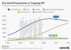 World Population Increase Chart Chart The World Population Is Topping Off Statista