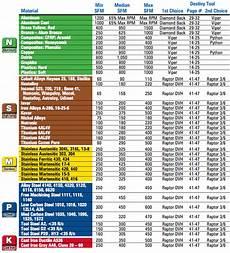 Milling Machine Speeds And Feeds Chart Understanding Cnc Cutting Tool Speeds Amp Feeds Destiny Tool