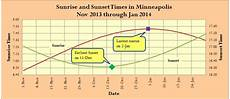 Sunrise Sunset Chart Nyc Times Of Latest Sunrise And Earliest Sunset Math