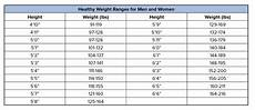 Bsa Weight Chart State Of South Carolina Weight