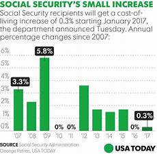 Cost Of Living Chart By Year Average Retired Social Security Beneficiary To Get Measly