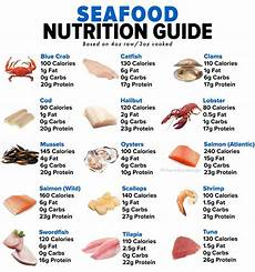 Seafood Chart Seafood Nutrition Guide Cheat Day Design
