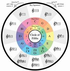 How To Read Circle Of Fifths Chart How The Circle Of Fifths Can Help Your Songwriting Soundfly
