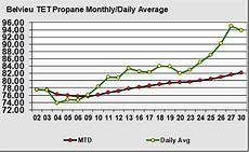 Lp Price Chart Examining The Major Propane Price Shift In April Lp Gas