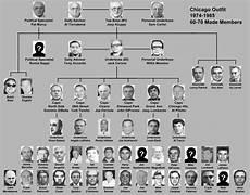 Fbi Mafia Chart 70 S 80 S Chart Mafia Family Charts Pinterest