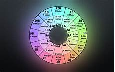 Dj Mixing Chart Camelot Wheel My Personally Made Background Wallpaper