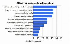 Media Objectives How To Revive A Dying Social Media Presence