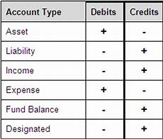 Accounting Debit And Credit Chart Resolveauli Accounting Cash Debit Or Credit