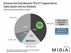 Spotify Distribution Chart Watch Out Apple Music And Spotify Here Comes Chinese