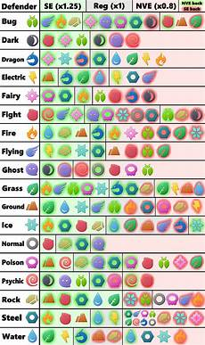 Type Effectiveness Chart Yet Another Type Effectiveness Chart Quickest Lookup And
