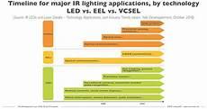 List Five Sources Of Light 6 5 Billion Ir Light Sources Market By 2023 News