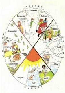 Season Wheel Chart The Seasons Esl Worksheet By Sandritss