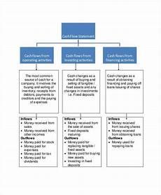 Cash Flow Charts Cash Flow Chart Templates 7 Free Word Pdf Format