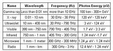 Em Spectrum Frequency Chart Electromagnetic Spectrum With Images Electromagnetic