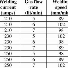 Gas Flow Rate Chart Welding Current Vs Tensile Strength 2 Effect Of Gas Flow