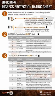 Ingress Protection Chart Led Lights What Is Ingress Protection Rating
