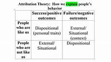 Attribution Theory Chart Teaching High School Psychology Attribution Of