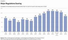 Us Government Weight Chart Eight Charts That Show The Growth In Government The