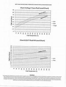 Rallispec Transmission Chart Cvt Transmission Overheats Whines High Rpm Page 7