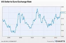 Euro Us Dollar Exchange Rate Chart The Dollar S Up Party In Europe Pick Up Bargain Stocks