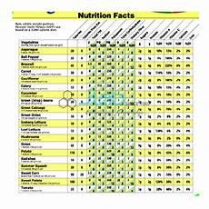 Food Nutritional Values Chart Pdf Deficiency Diseases India Deficiency Diseases