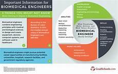 Biomedical Engineering Masters Top Biological Amp Biomedical Engineering Masters Online