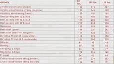 Sodium Counter Chart 1000 Images About Physical Activity And Exercise On Pinterest