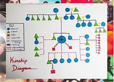 Kinship Chart Generator Online A Tabula Rasa Kinship Diagram