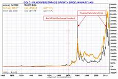 Silver Perch Growth Chart Gold And Silver Long And Short Term Performance